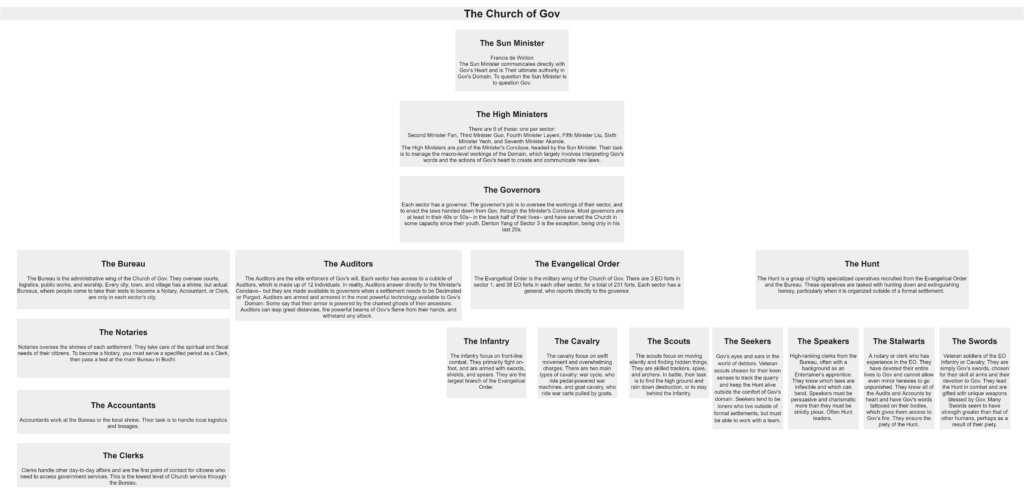 Click through to access the org chart for the Church of Gov in text form.